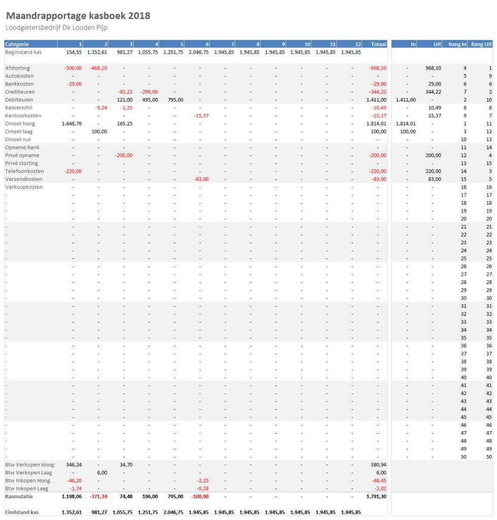 Maandrapportage Kasboek in Excel