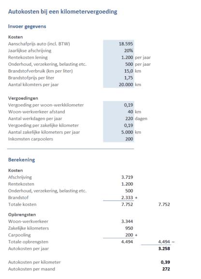 autokosten bij een kilometervergoeding