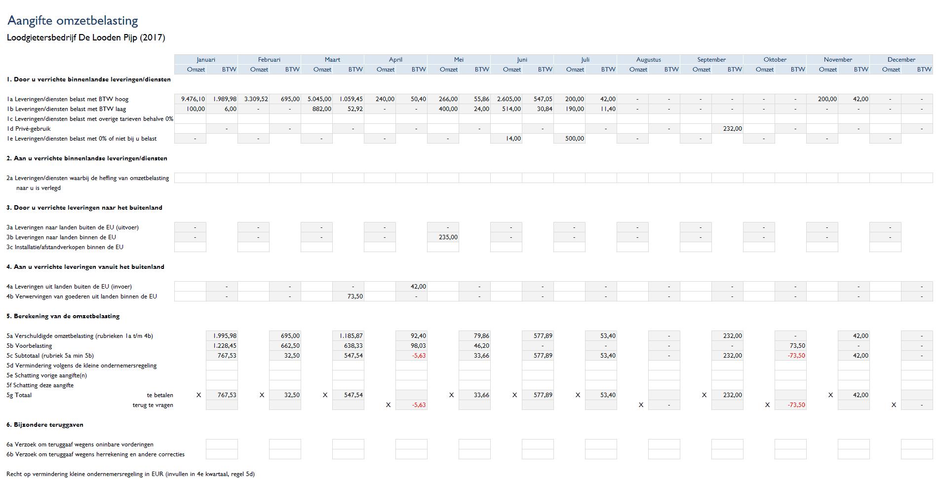 Aangifte omzetbelasting per maand (btw-overzicht)