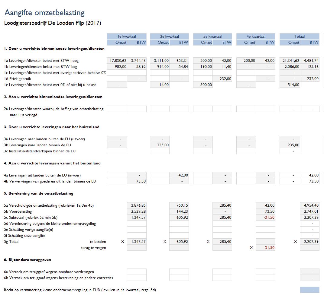 Btw-overzicht per kwartaal(omzetbelasting)