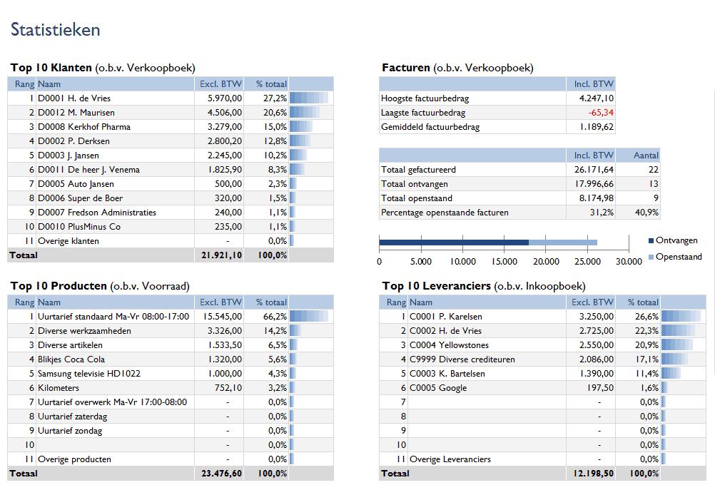 Statistieken in Boekhouden in Excel