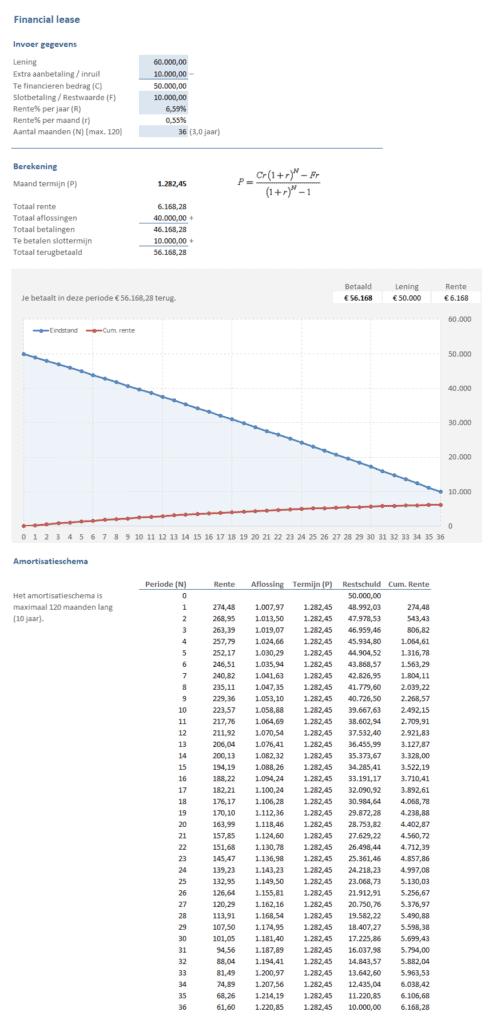 Financial Lease - onderdeel van de Lenen & Krediet Toolkit