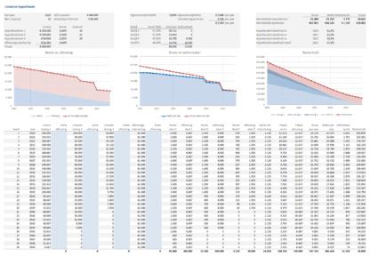 Lineaire hypotheek met meerdere leningdeleen