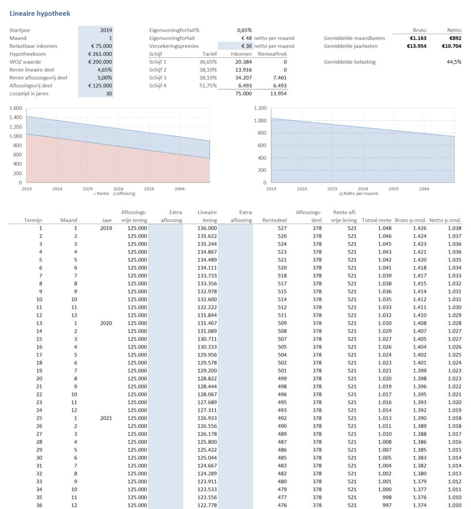 Lineaire hypotheek berekeningen