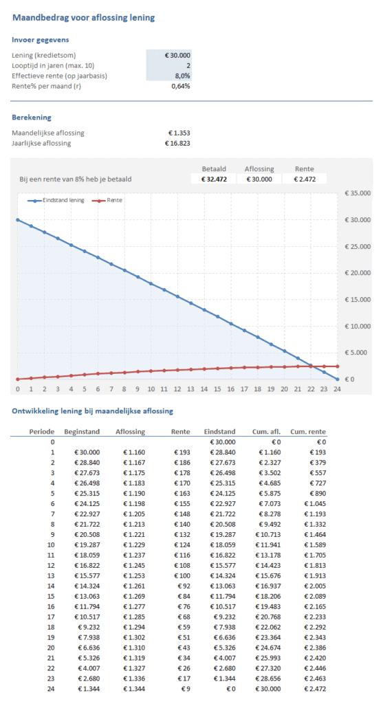 Maandbedrag voor aflossing lening (Lenen & Krediet Toolkit)