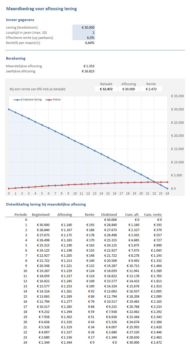 Maandbedrag voor aflossing lening