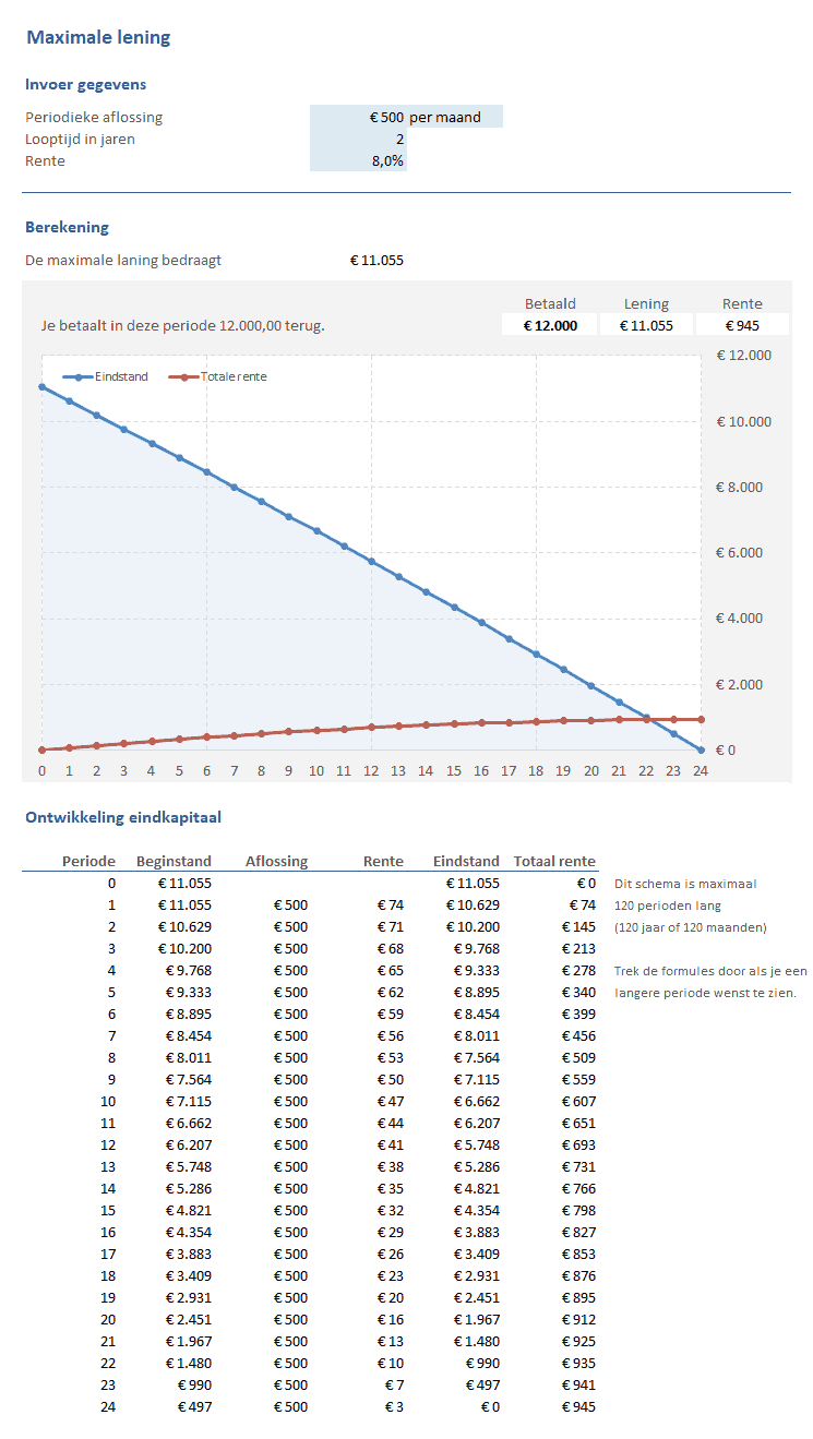 Maximale lening berekening - lenen en krediet toolkit
