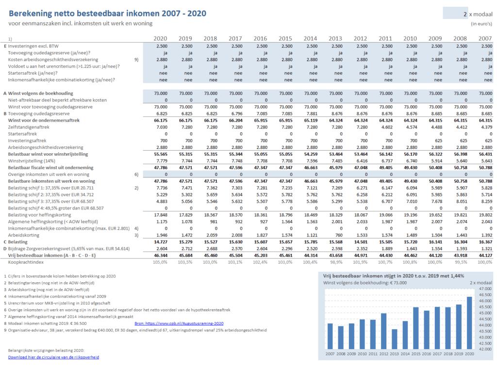 Bruto - netto inkomen ZZP 2007-2020