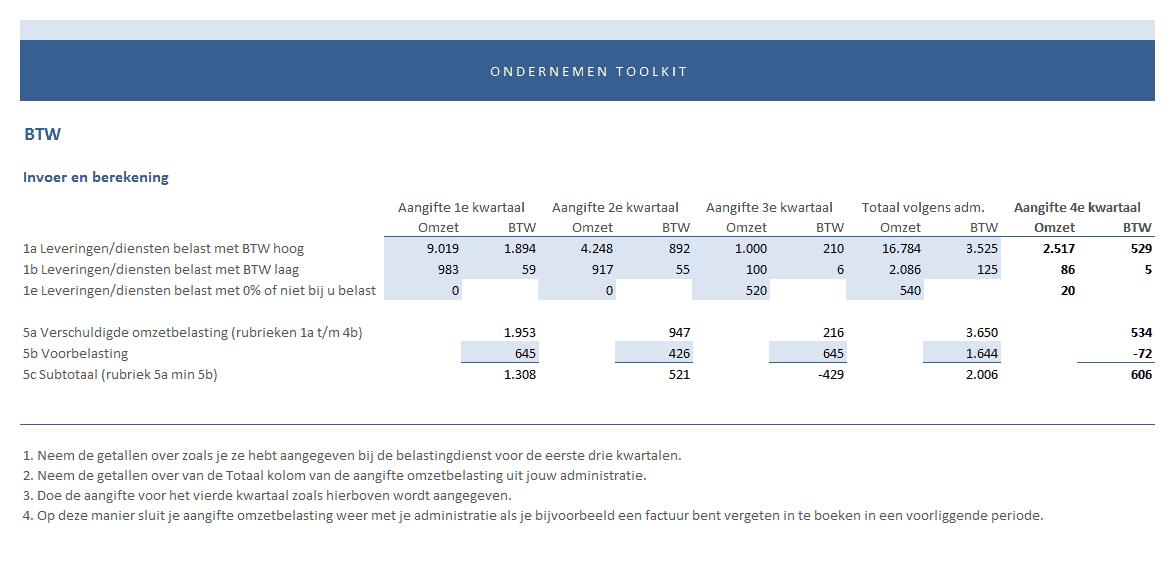 BTW aangifte 4e kwartaal