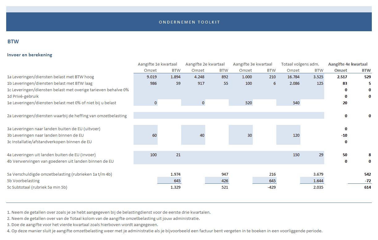 BTW aangifte van het vierde kwartaal, handig hulpmiddel