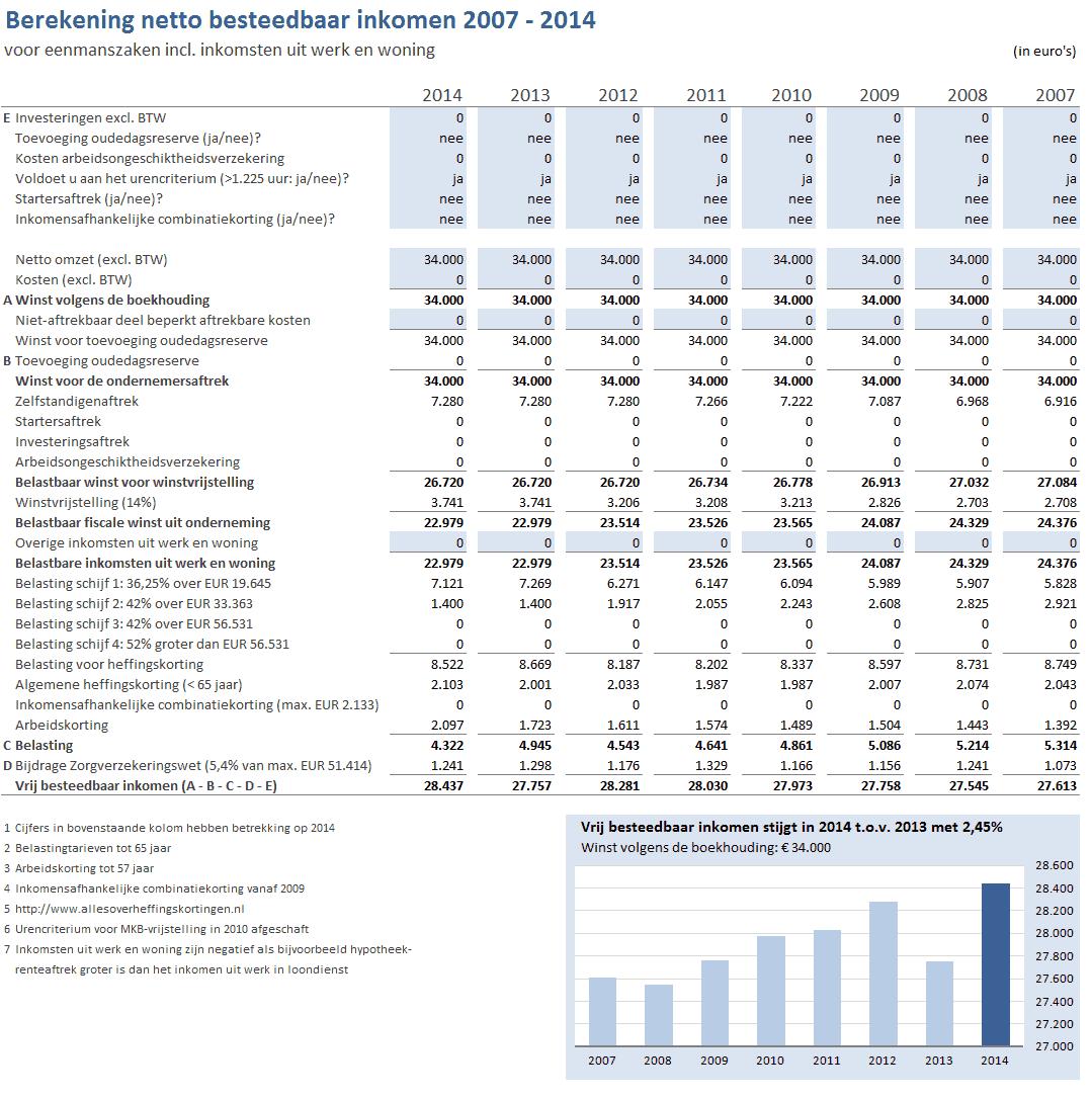 Berekening netto besteedbaar inkomen ondernemers 2007-2014 modaal