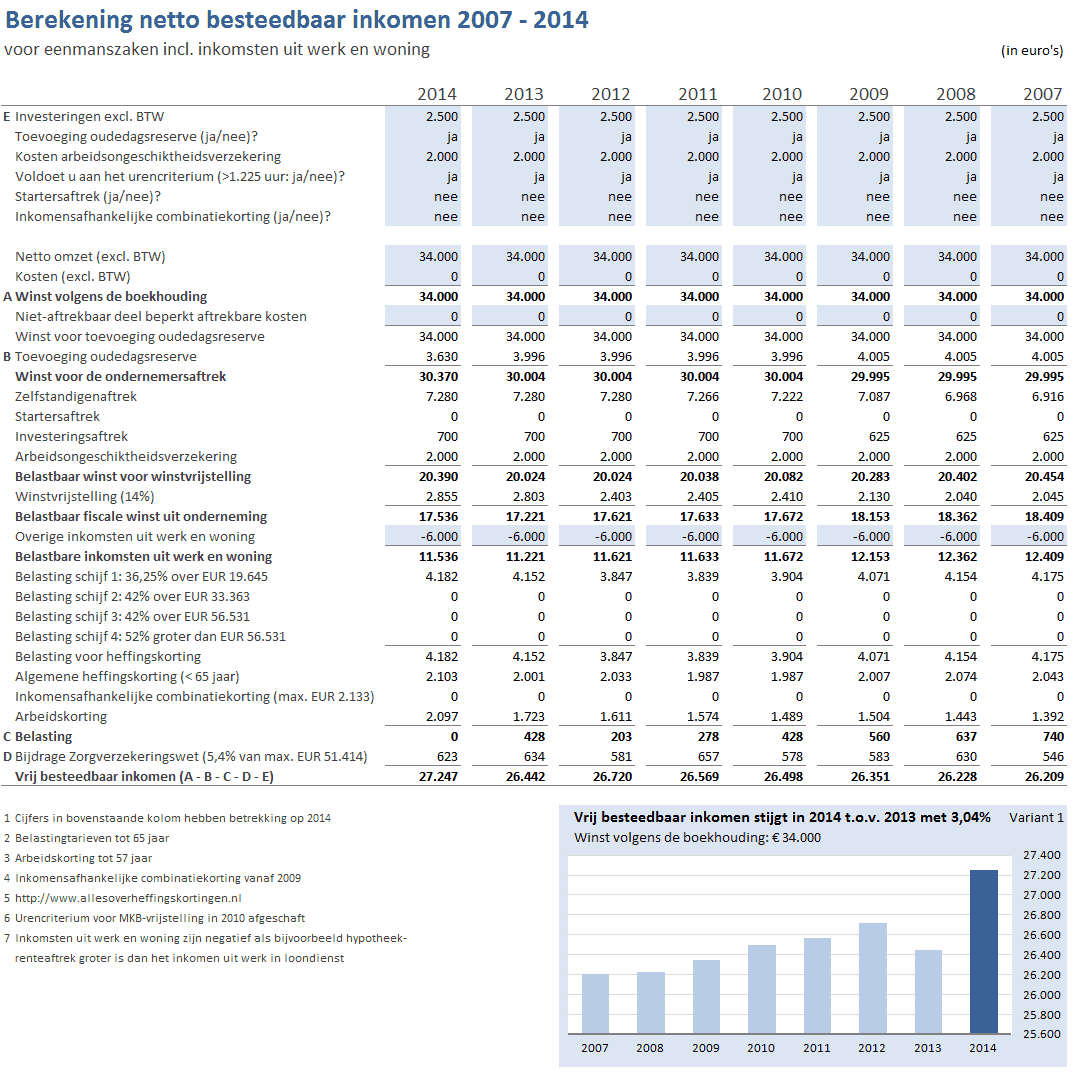 Berekening netto besteedbaar inkomen ondernemers 2007-2014 modaal variant 1