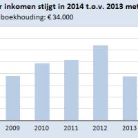 Ontwikkeling inkomen modale ondernemer 2007-2014