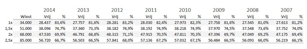 Ontwikkeling vrij besteedbaar inkomen ondernemers modaal 2007-2014