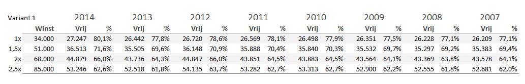 Ontwikkeling vrij besteedbaar inkomen ondernemers modaal 2007-2014 variant 1