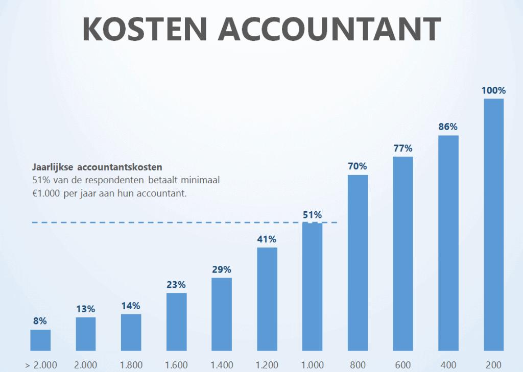 Wat kan jij besparen op accountantskosten?