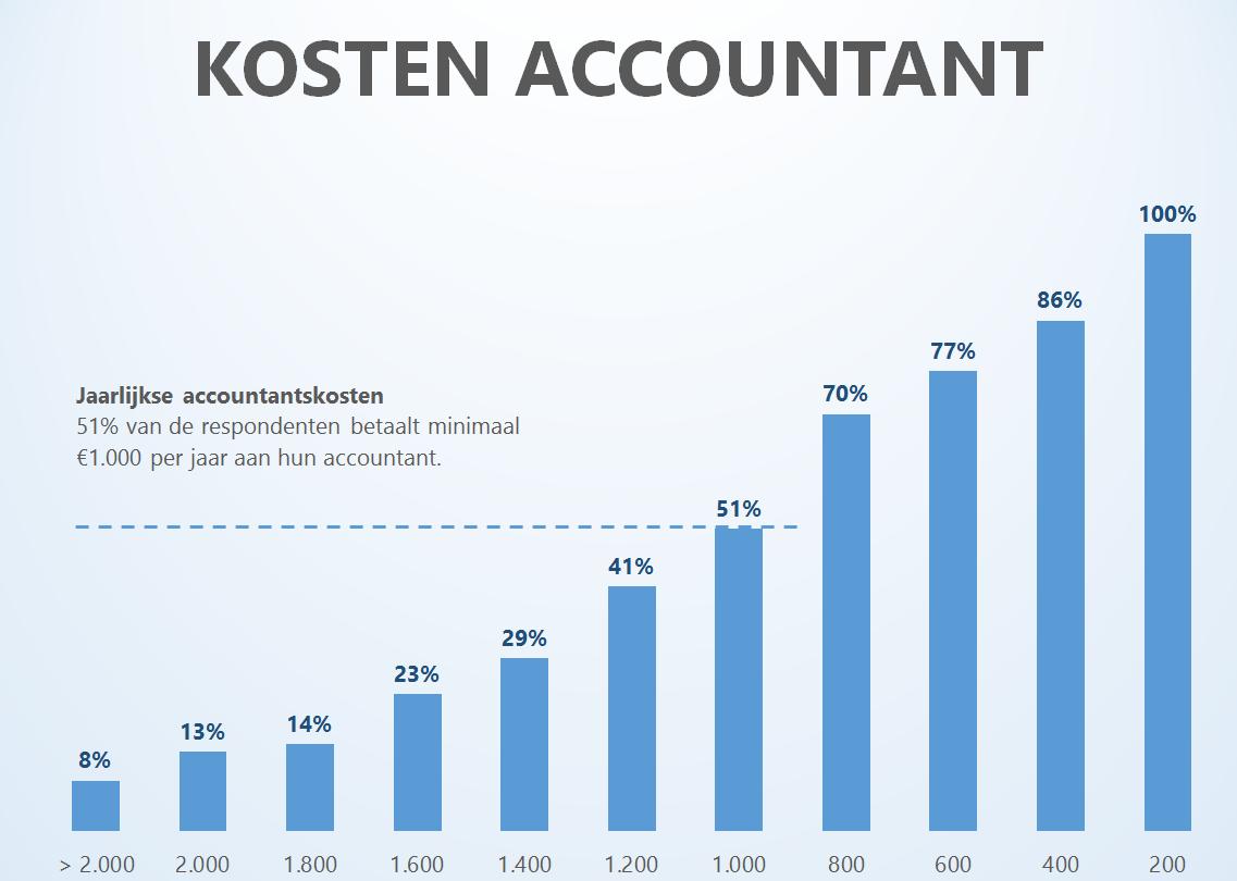 Wat zijn de jaarlijkse kosten voor accountant of boekhouder?