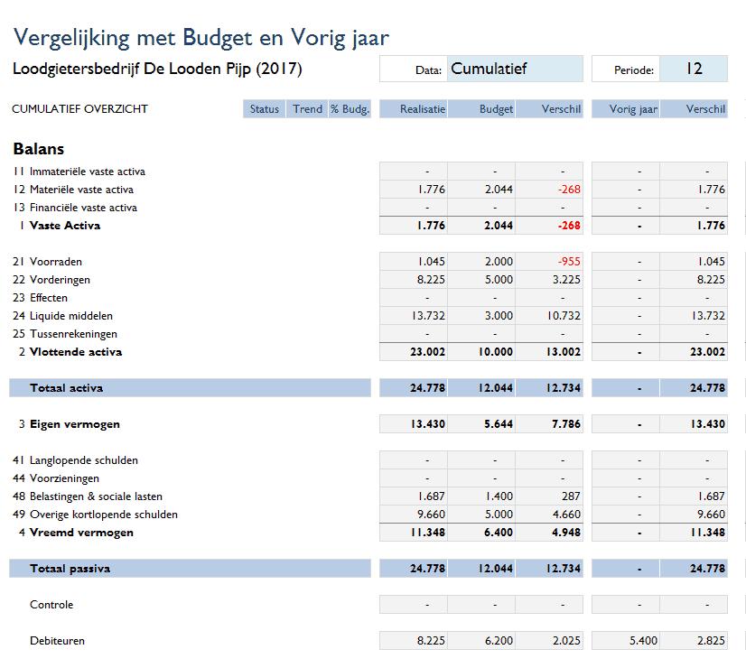 Vergelijking balans met budget en vorig jaar