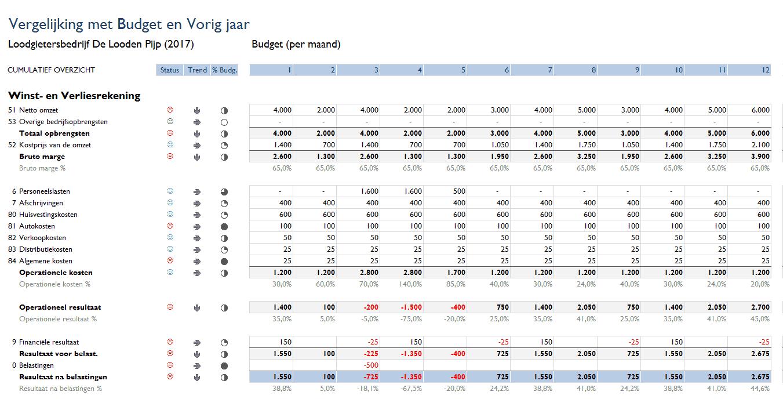 Vergelijking budget per maand