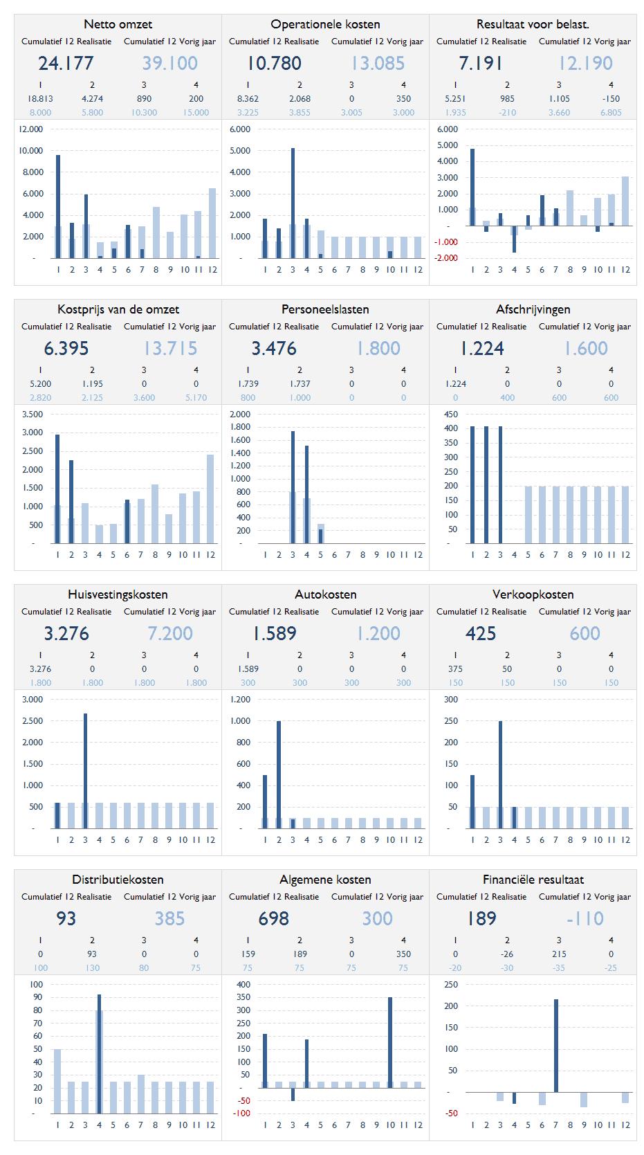 Grafische vergelijking realisatie met vorig jaar