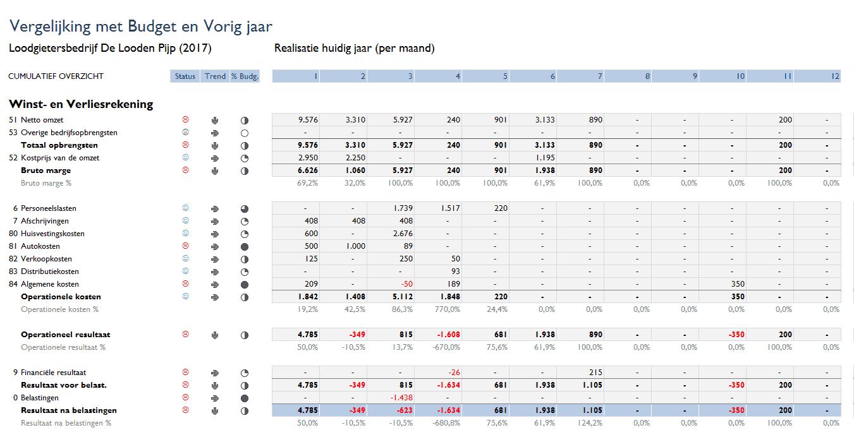 Vergelijking winst- en verliesrekening huidig jaar per maand