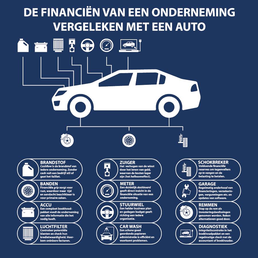 Financien van een onderneming vergeleken met een auto