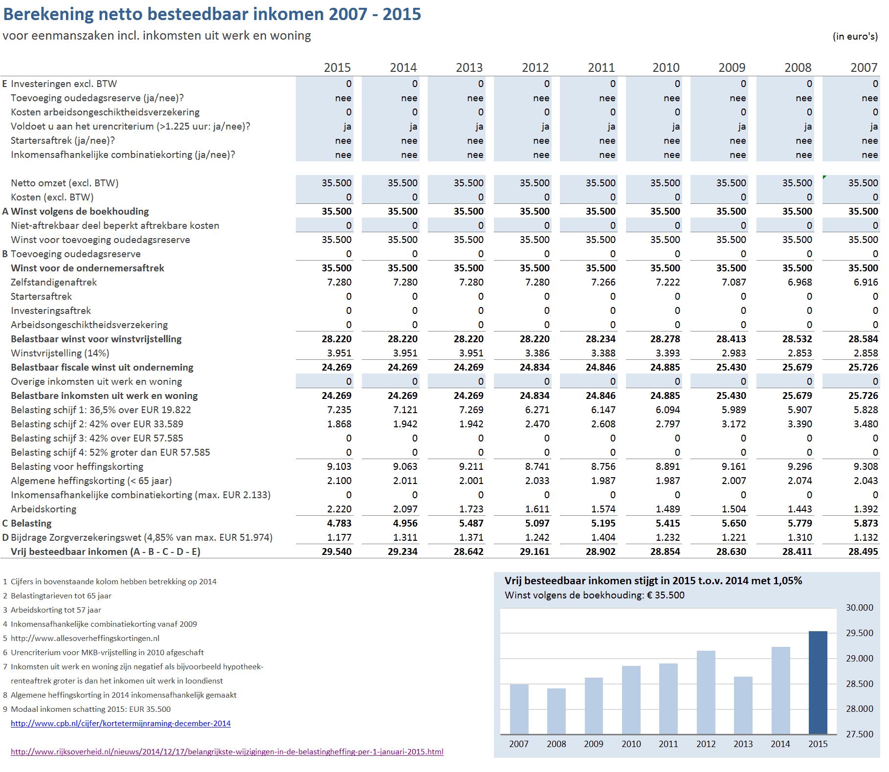 Ontwikkeling netto besteedbaar inkomen modale ondernemer 2007-2015