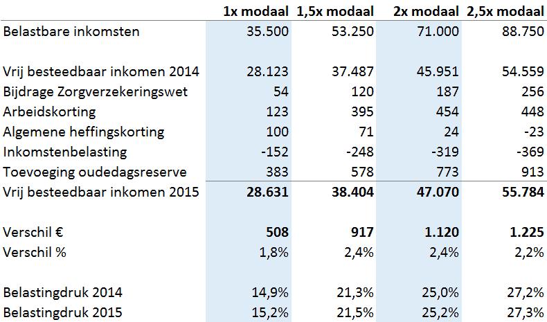 Analyse besteedbaar inkomen ondernemer 2015 versus 2014 actieve ondernemer