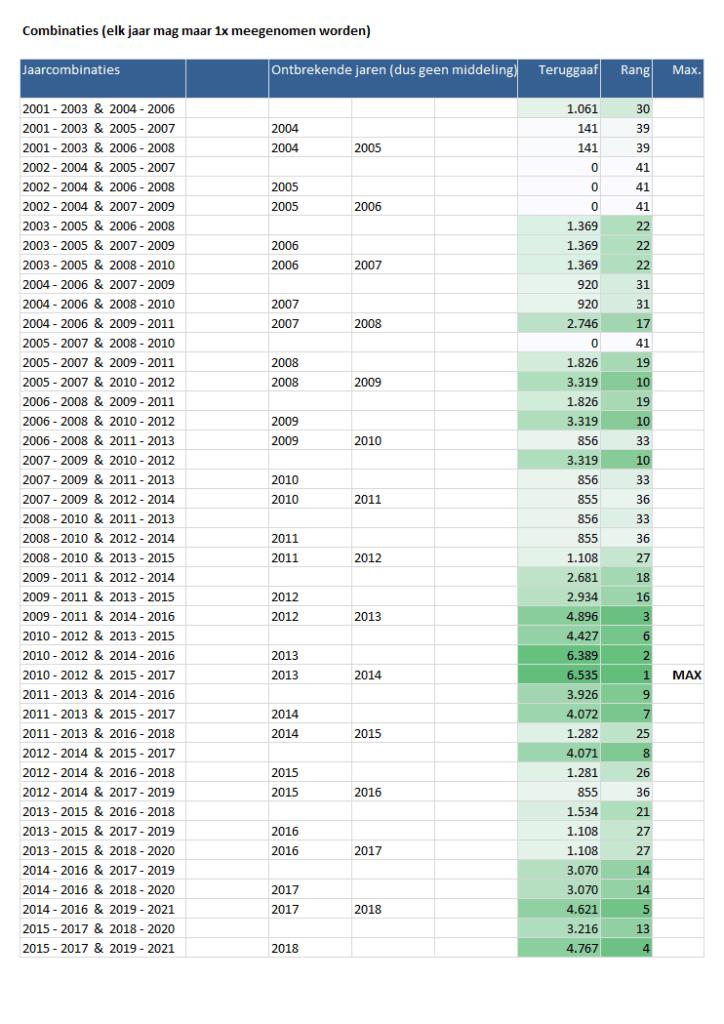 Middeling 2.0 - combinaties van tijdvakken beoordelen