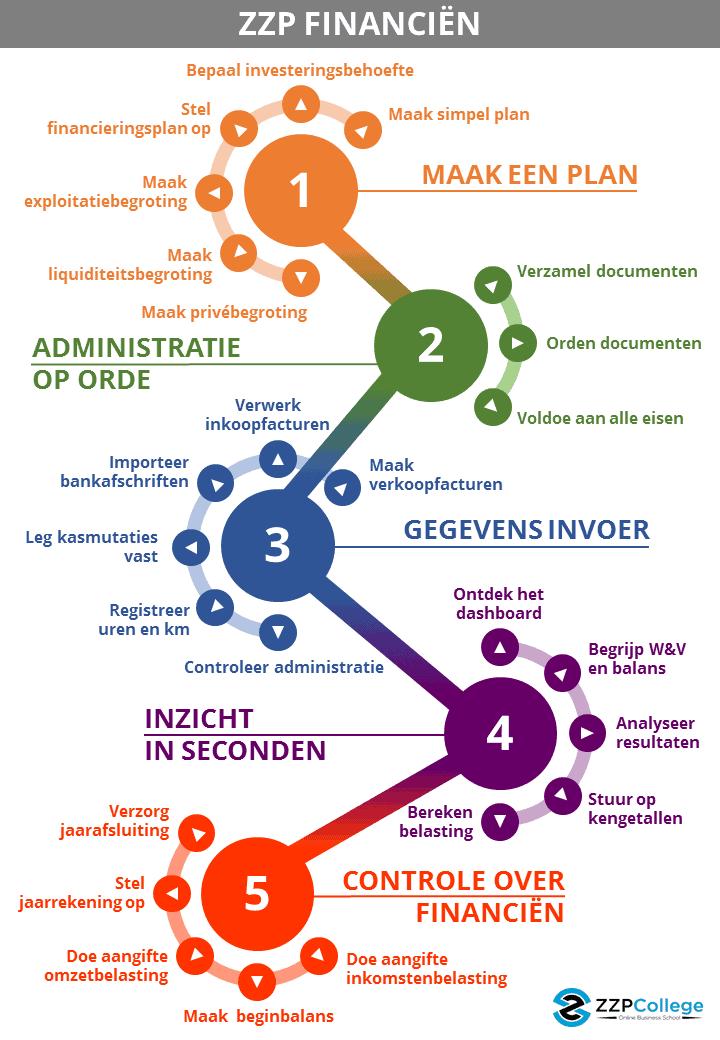 ZZP-Financiën-infographic-v3
