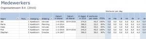Ziekteverzuim in Excel - Medewerkers