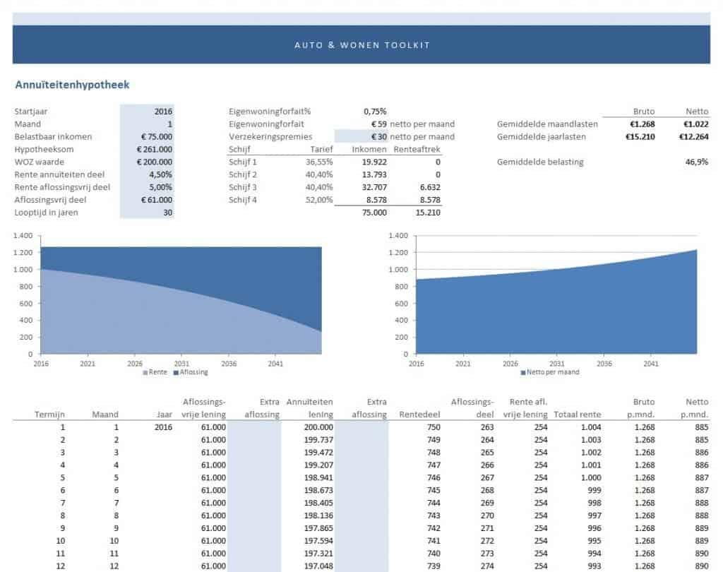 maandlasten hypotheek berekenen - annuïteitenhypotheek
