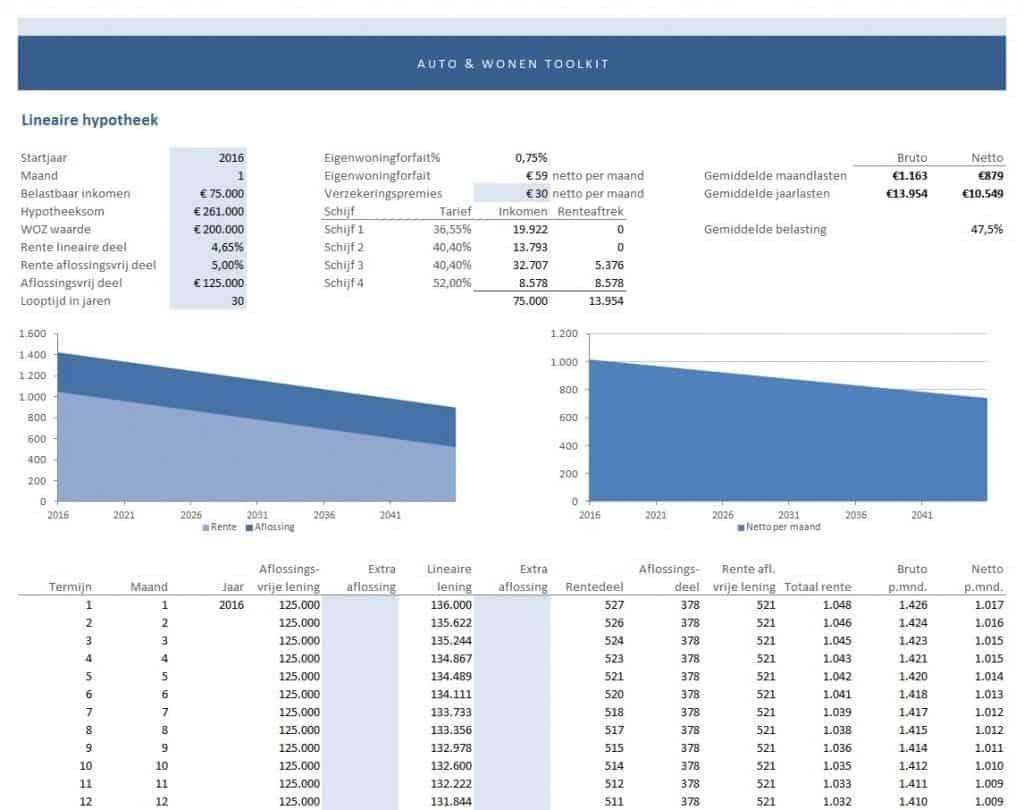 maandlasten hypotheek berekenen - lineaire hypotheek