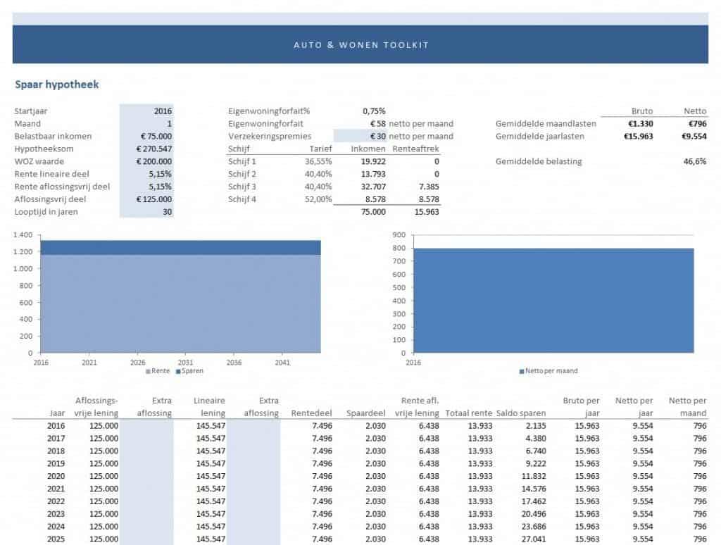 maandlasten hypotheek berekenen - spaarhypotheek