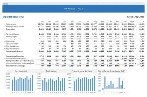 exploitatiebegroting uit het financieel plan