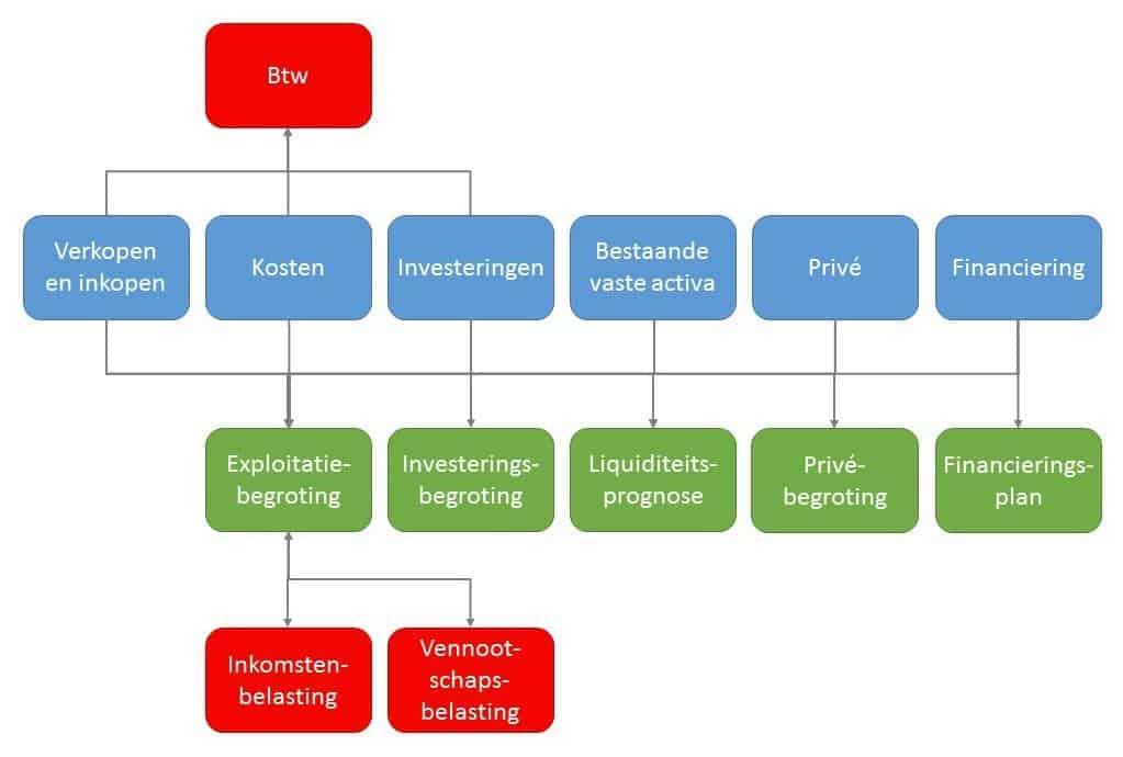 Financieel Plan - overzicht
