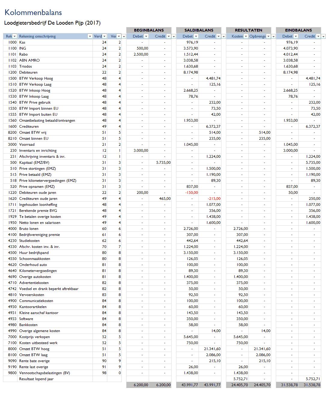 Kolommenbalans in Excel