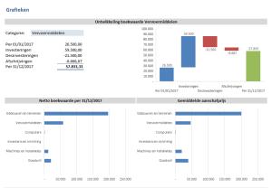 Ontwikkeling boekwaarde vaste activa (verloopstaat)