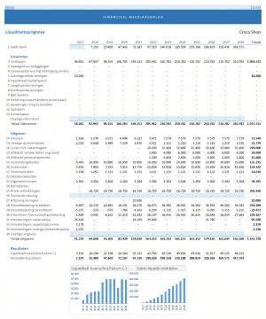Liquiditeitsbegroting meerjarenplan