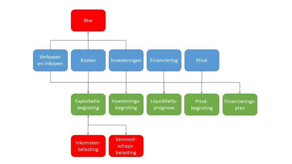 Financieel meerjarenplan schematisch