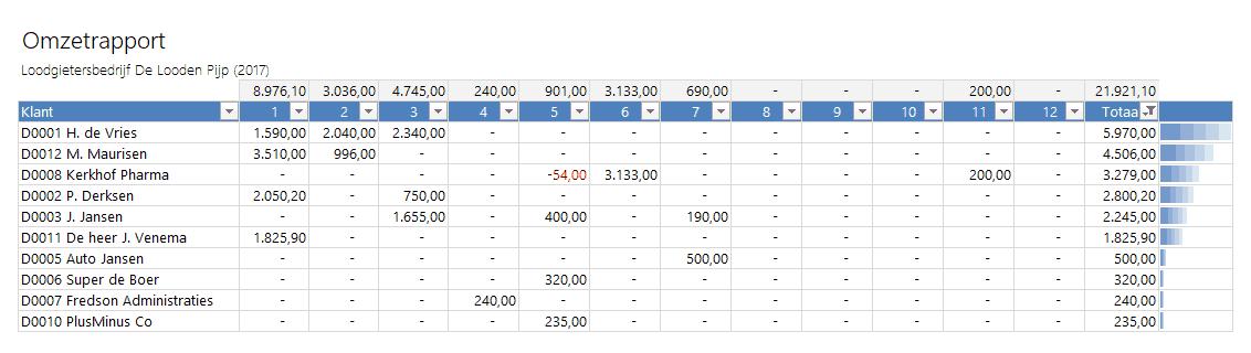 Omzetrapport - Boekhouden in Excel 5.0