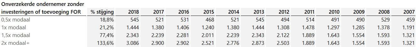 ontwikkeling-bijdrage-zvw-2007-2018-cijfers-onverzekerd