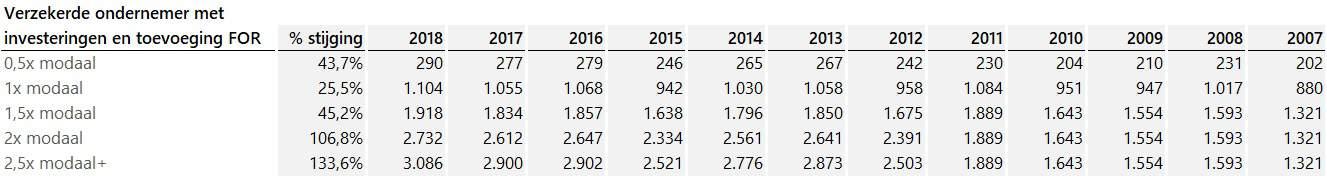 ontwikkeling-bijdrage-zvw-2007-2018-cijfers-verzekerd