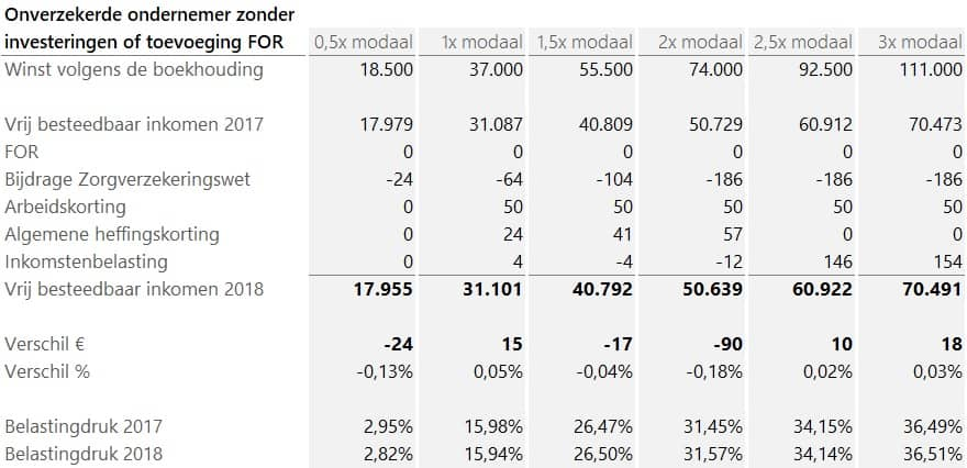 verklaring-verschil-besteedbaar-inkomen-ondernemer-2018-2017-onverzekerd