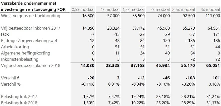 verklaring-verschil-besteedbaar-inkomen-ondernemer-2018-2017-verzekerd