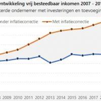 vrij besteedbaar inkomen ondernemers 2007-2018