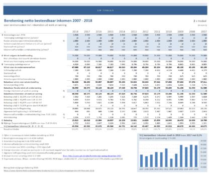 vrij besteedbaar inkomen zzp 2007-2018