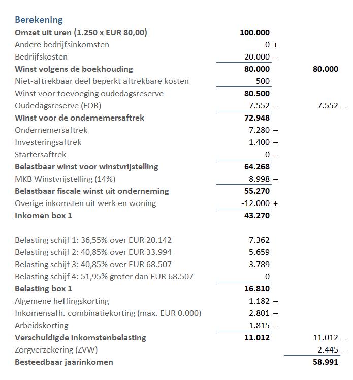 vrij-besteedbaar-inkomen-zzp-berekening