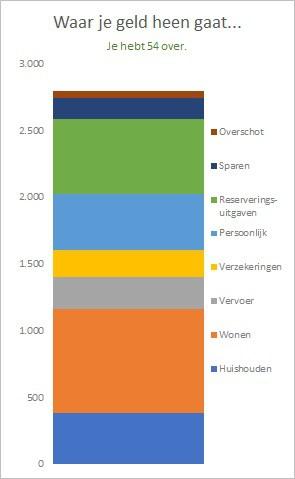 Simpel huishoudbudget stapelgrafiek excel 2013 of lager