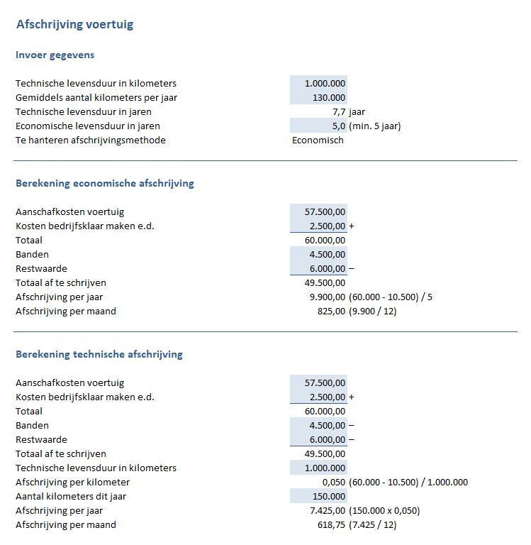 Afschrijving vrachtwagen / voertuig berekenen in Excel